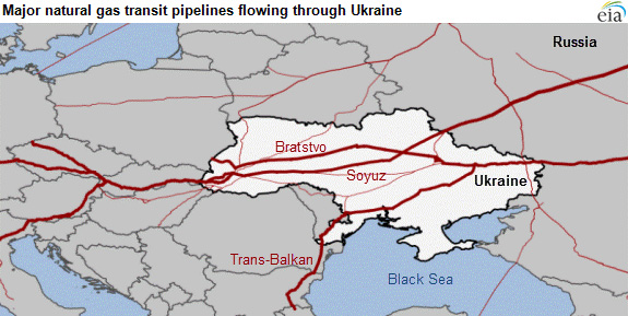 Natural gas transit pipelines through Ukraine