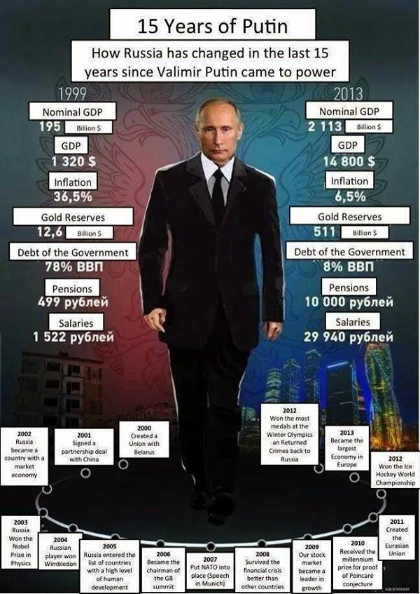 15 years of Putin